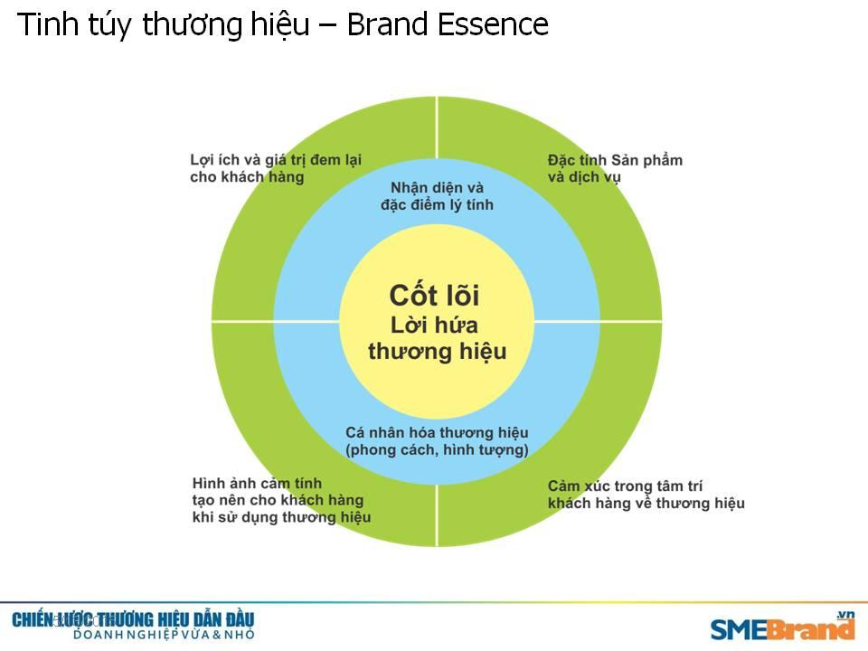 Bản sắc thương hiệu là giá trị cao nhất mà chiến lược định vị thương hiệu đạt đến