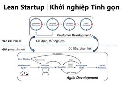 Các giai đoạn khởi nghiệp tinh gọn - Lean Startup