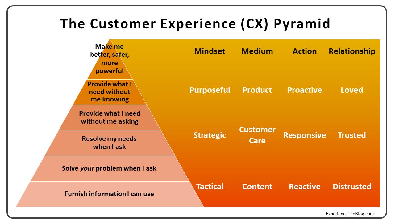 Mô hình trải nghiệm khách hàng