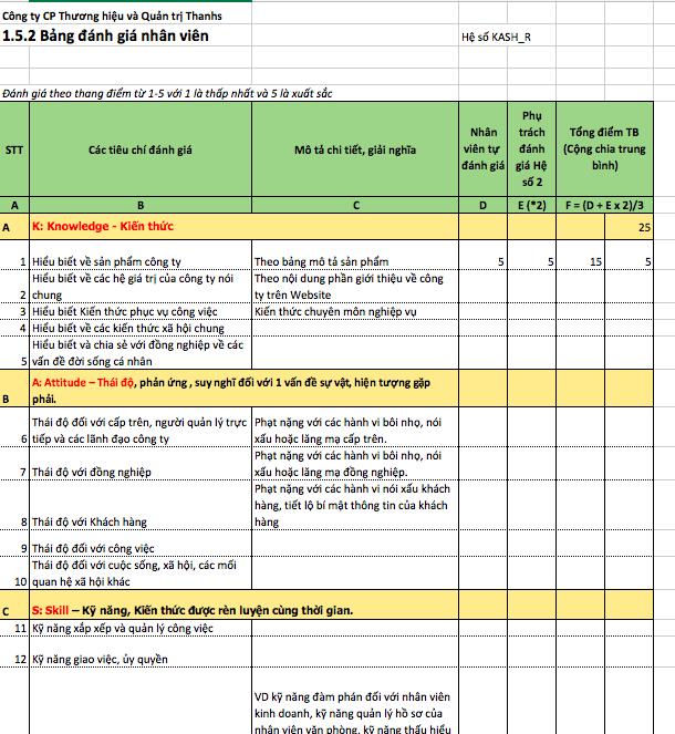 Đánh giá nhân sự - lương 3P