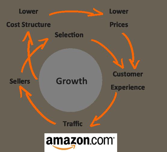 amazon-growth-circle Vòng tròn tăng trưởng của Amazon
