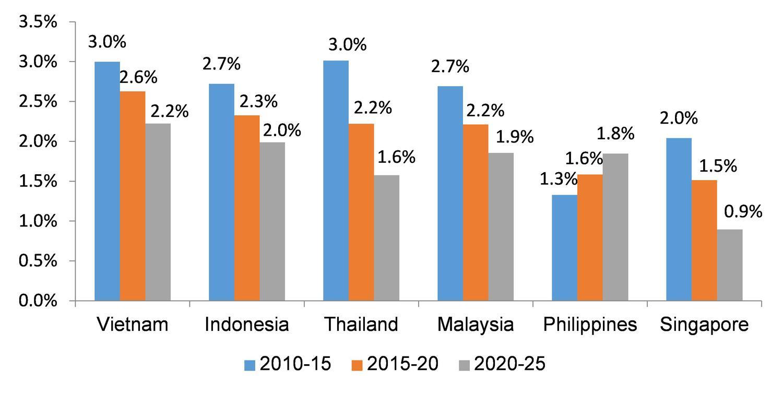Mức tăng trưởng dân số đô thị Việt Nam và ASEAN