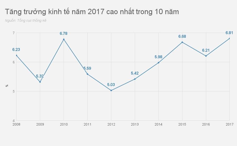 Tăng trưởng kinh tế 2017