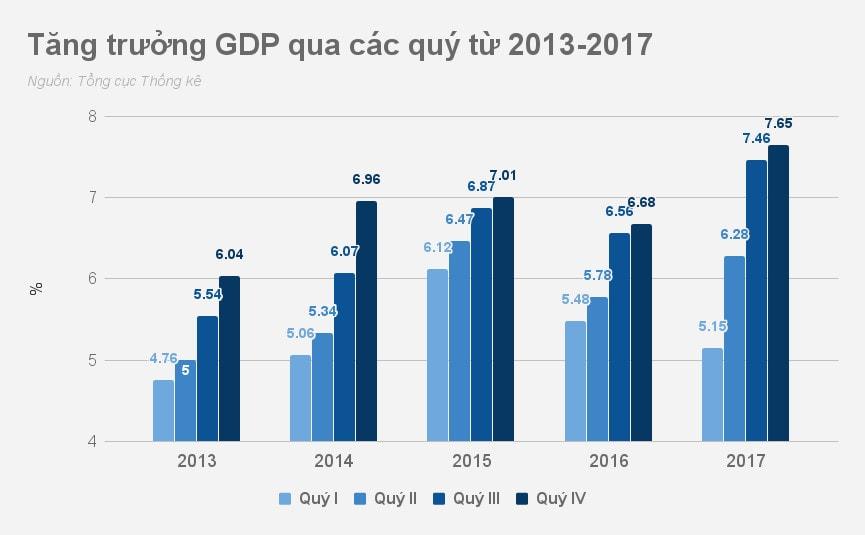 Tăng trưởng GDP 2013-2017