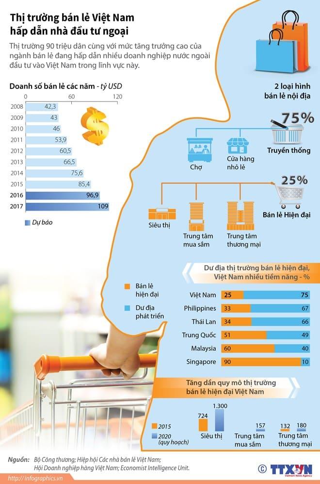 infographicsvnbanlehiendaih84