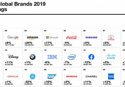 Các thương hiệu định giá hàng đầu thế giới 2019 - InterBrand