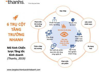 Mô hình Tăng tốc chiến lược kinh doanh - GHB Gowth hacking in Business
