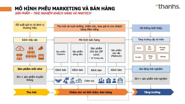 Mô hình phễu Marketing và Bán hàng Growth Hacking - GHM
