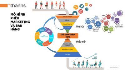 Phễu marketing và bán hàng theo hệ tuyến sản phẩm