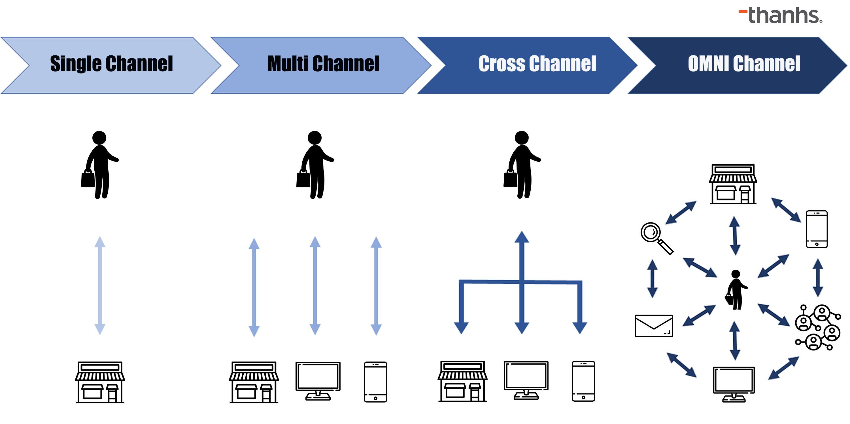 Khách hàng tương tác với thương hiệu qua giải pháp bán hàng đa kênh như thế nào