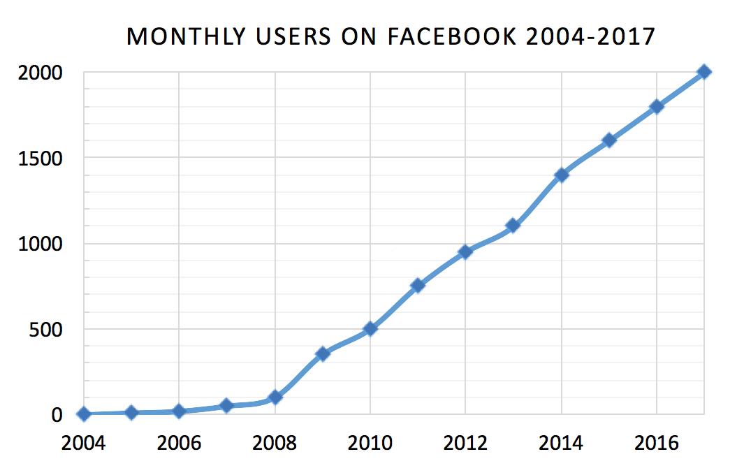 Sự tăng trưởng số lượng người dùng chóng mặt của Facebook