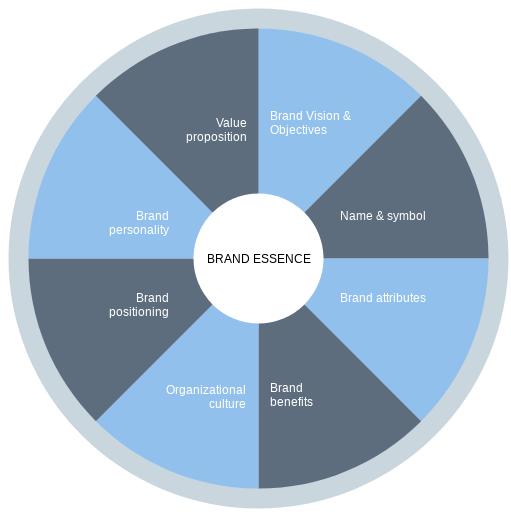Mô hình Bản sắc thương hiệu mở rộng gồm 8 yếu tố