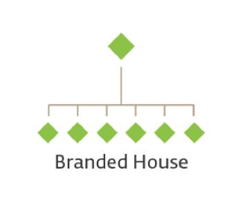 Mô hình kiến trúc thương hiệu Branded House