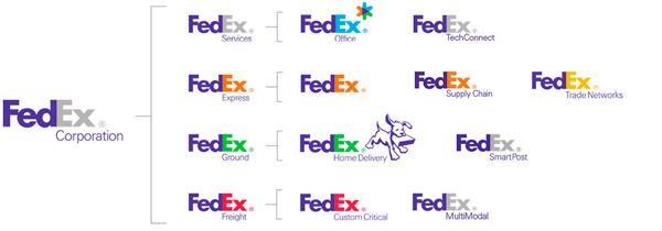 Mô hình kiến trúc thương hiệu của FedEx là Branded House