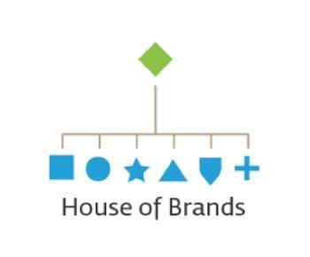 Mô hình kiến trúc thương hiệu House of Brands